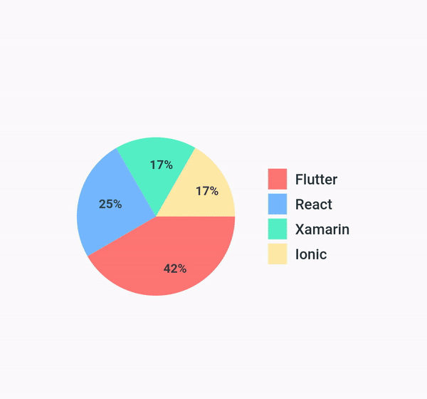 Flutter Pie chart with animation | Mobile App Development